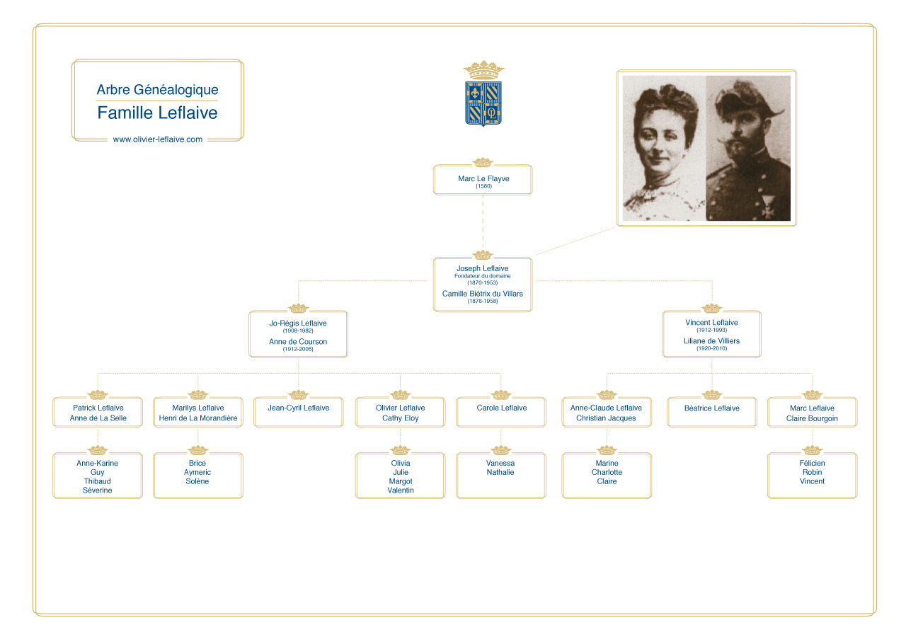 arbre-genealogique-famille-leflaive